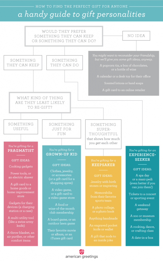 How to find the perfect gift infographic
